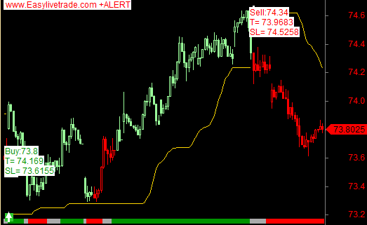 currency live auto buy sell signal chart