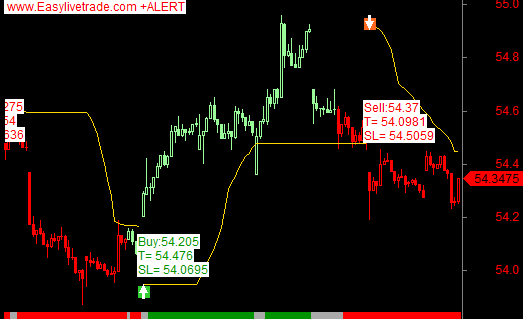 jpy auto buy sell signal chart