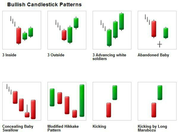 Stock Market Home Study Course - Easy with Candlestick Charts