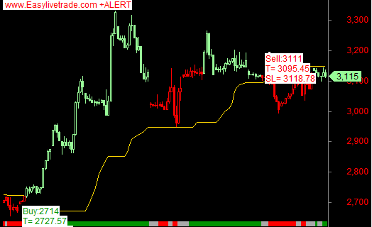 Crude oil natural gas live technical chart software